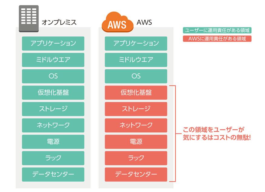 amazon_aws_security_model