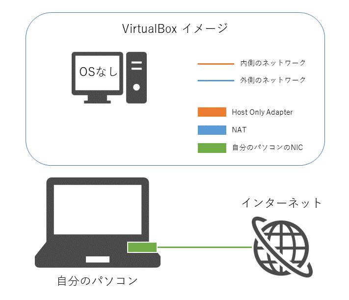 virtualbox-linux-network-02