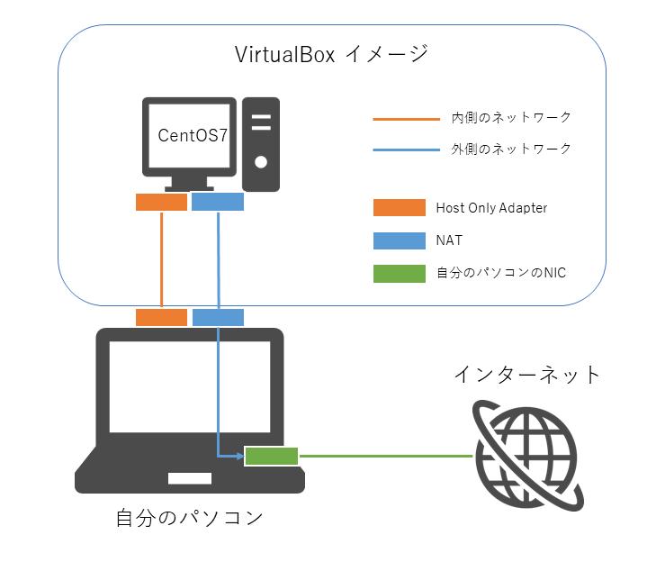 virtualbox-linux-network-03