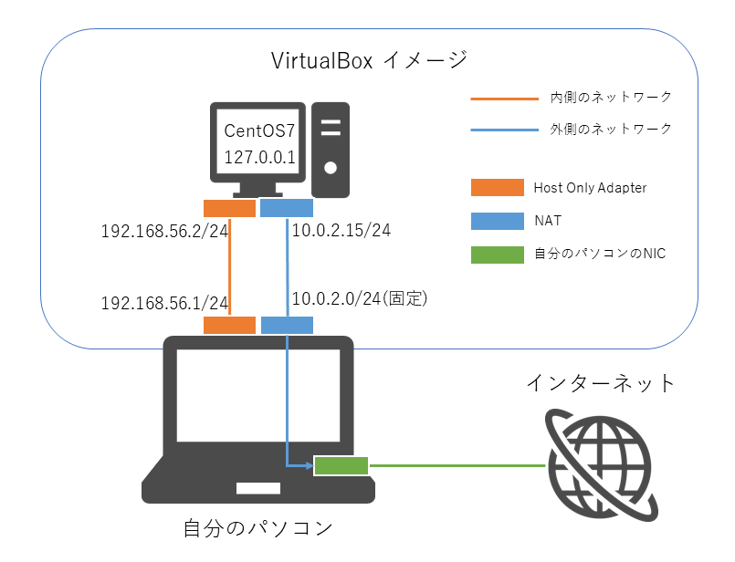virtualbox-linux-network-04