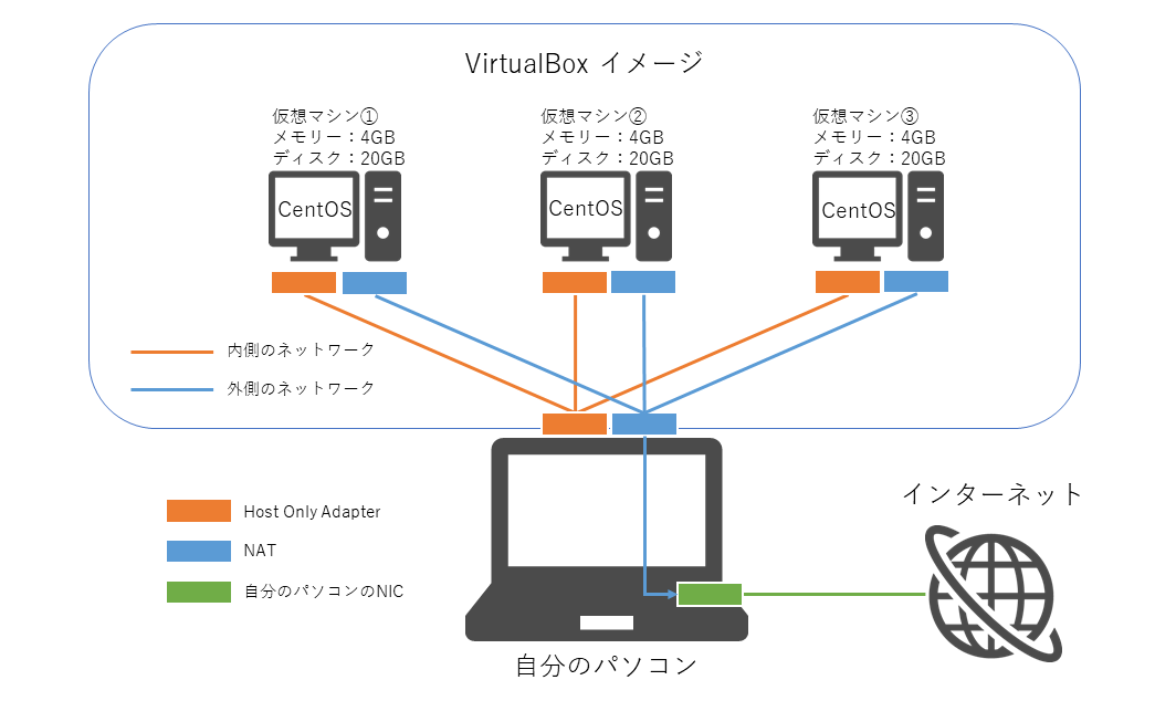 virtualbox-linux-network