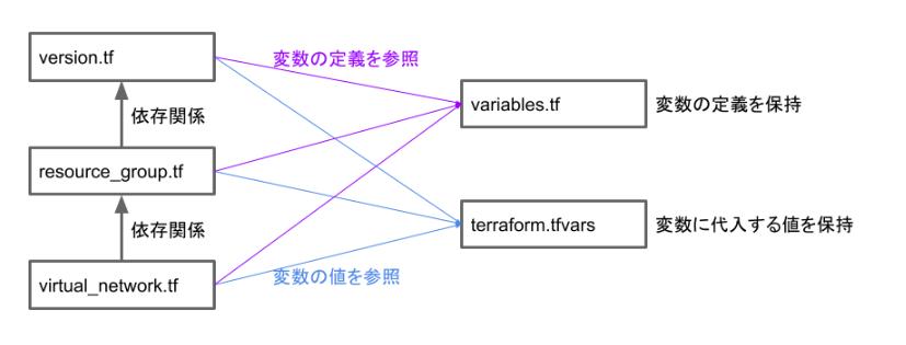 azure-terraform-vnet-01