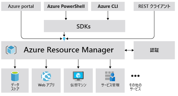 az_resource_manager_02