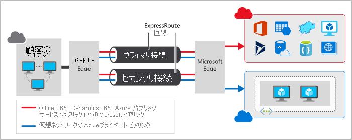 azure-larningpass-base07-02