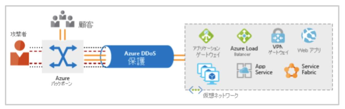 azure-learningpass-base11-2