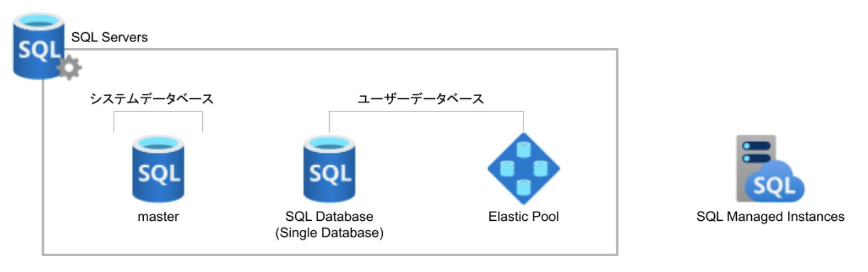 azure-sql-database-02-02