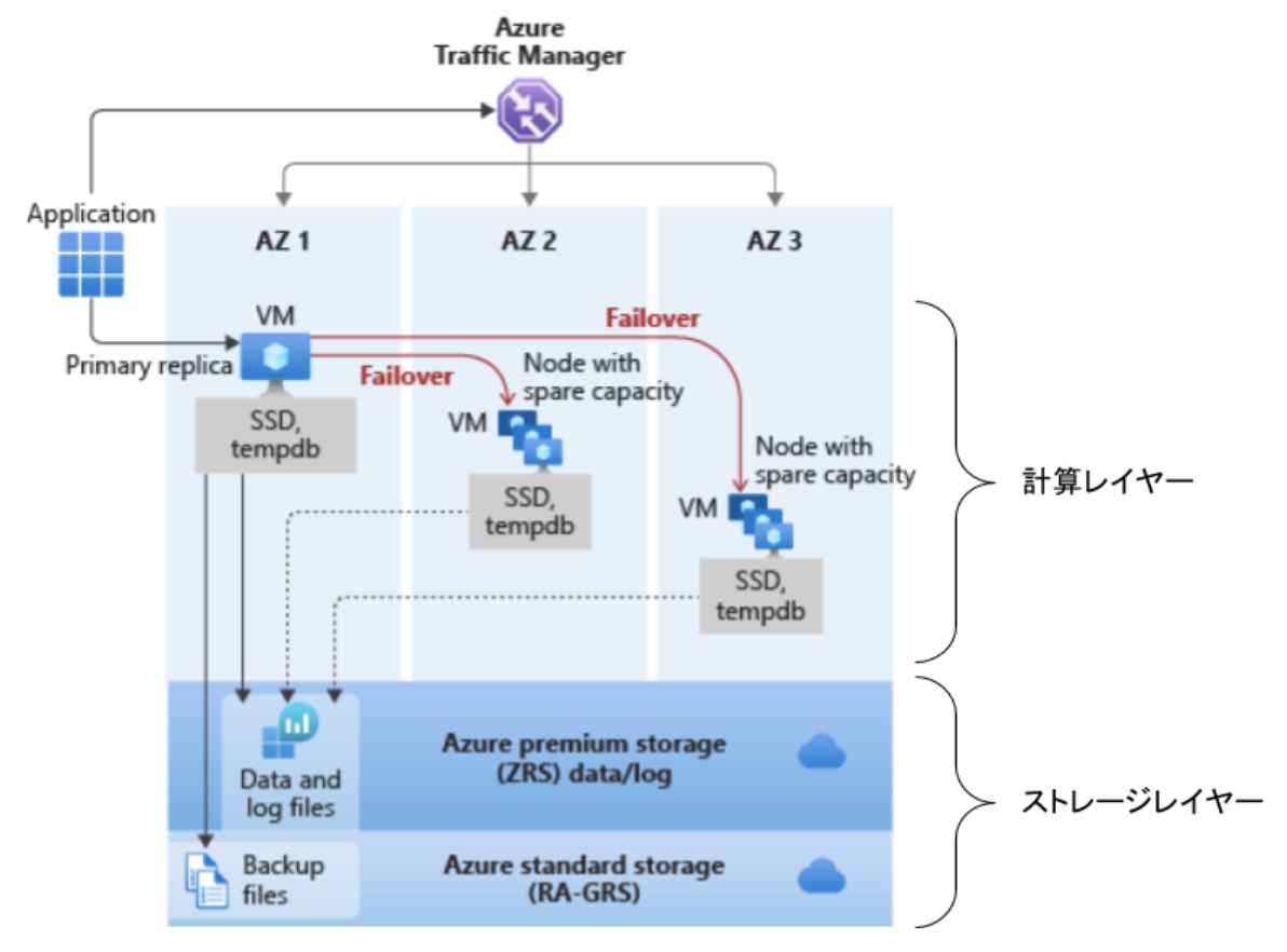 azure-sql-database-02-04
