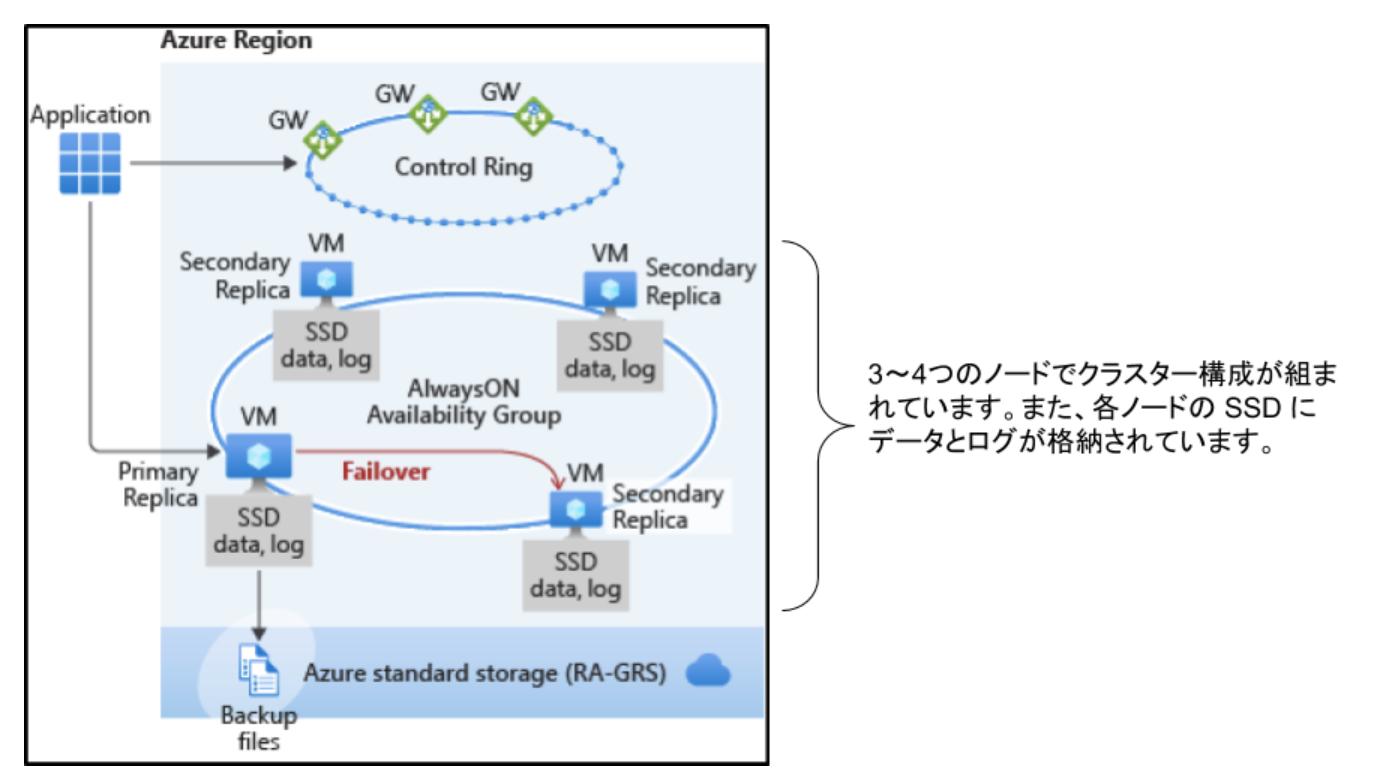 azure-sql-database-02-05