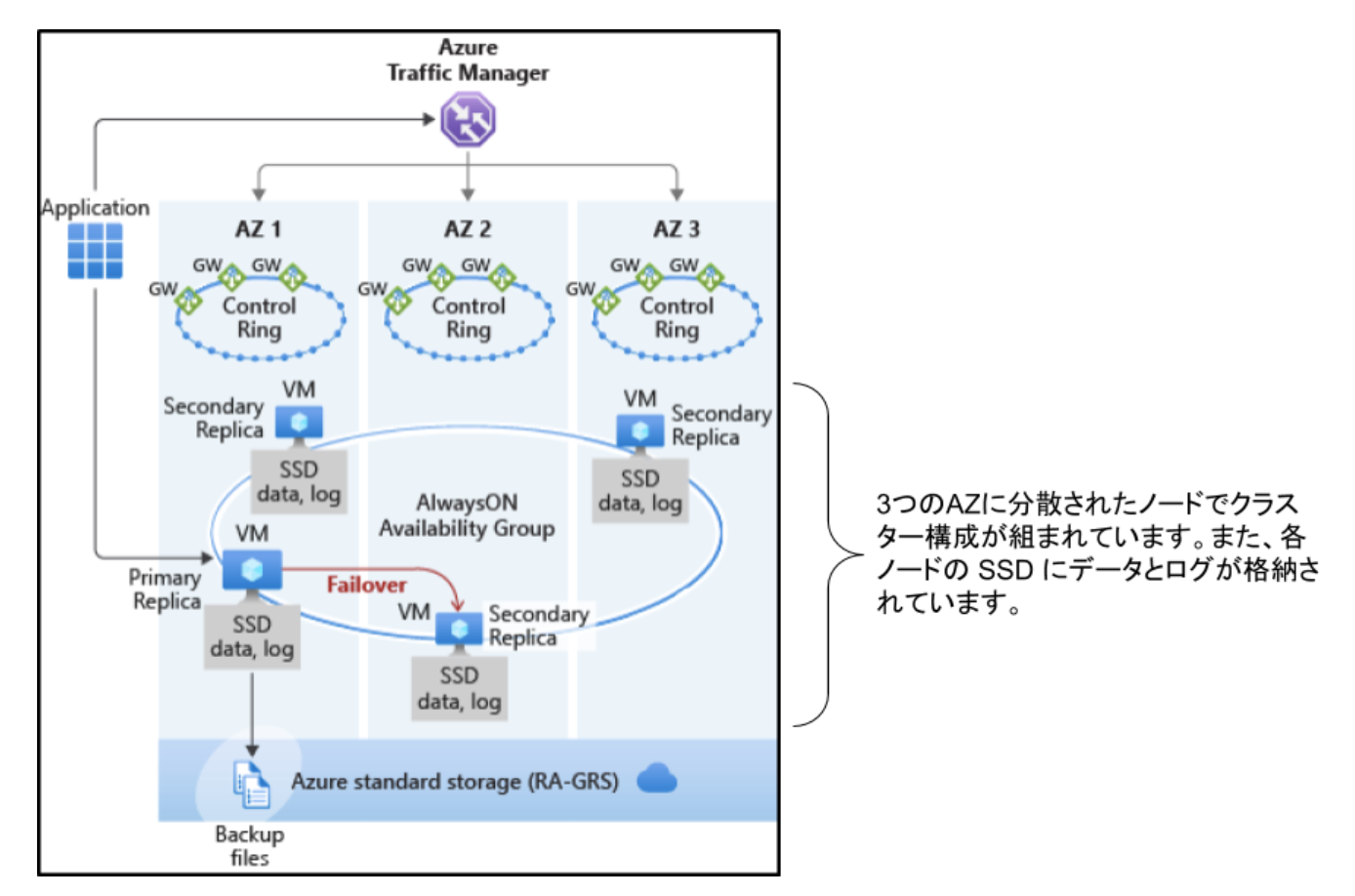 azure-sql-database-02-07