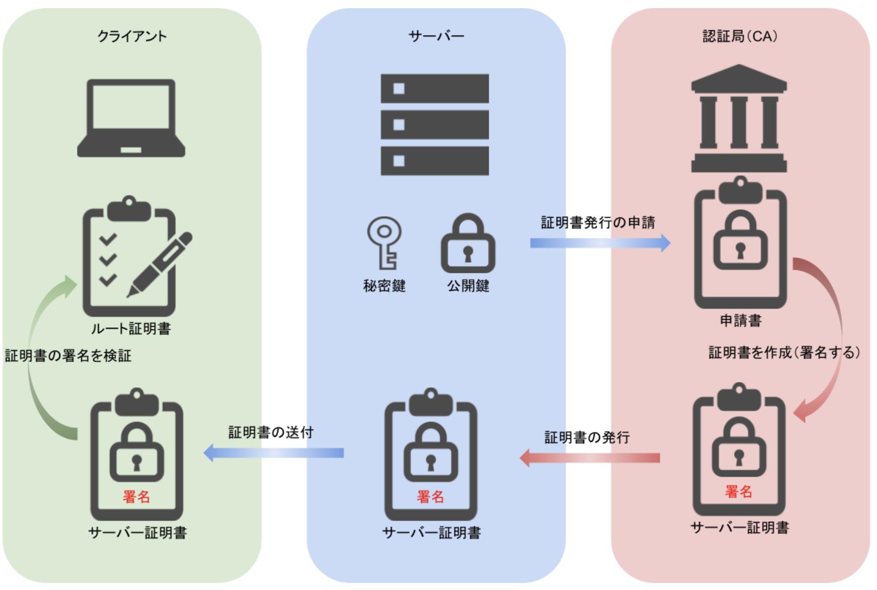 ssl-connection-02